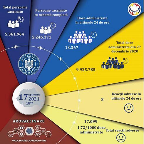 Actualizare zilnică (17 septembrie) – evidența persoanelor vaccinate împotriva COVID-19